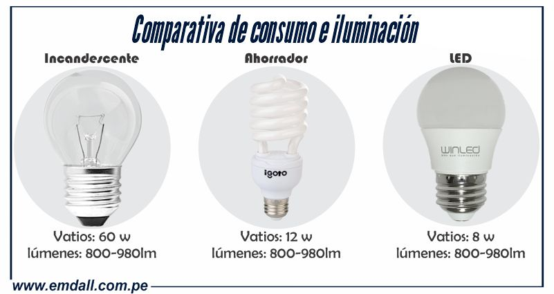 Desmontando mitos de la tecnología LED