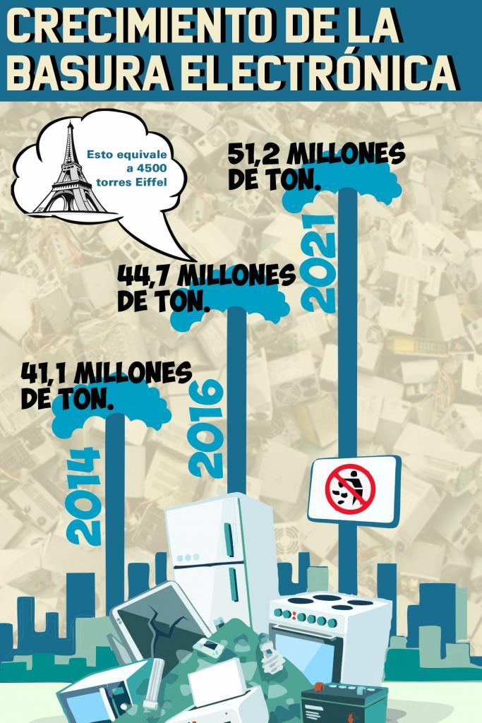 crecimiento de la basura electrónica - emdall